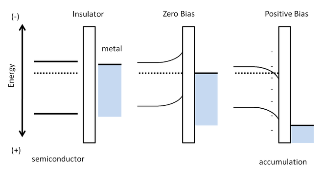 Figure 2: Schematic of band-bending in the TFT device model. TFT DIA BIAS.png