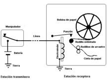 Нажимая на ключ по проводам связи подается...  Электромагнит можно заменить на лампочку и/или звонок.
