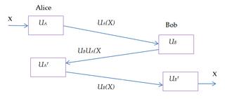 Three-stage quantum cryptography protocol