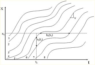 Traffic flow - Figure 1. Time Space diagram