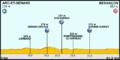 Tour de France 2012 - Etappe 9.png
