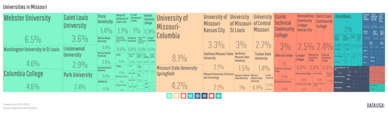 File:Tree Map of Universities in Missouri.png