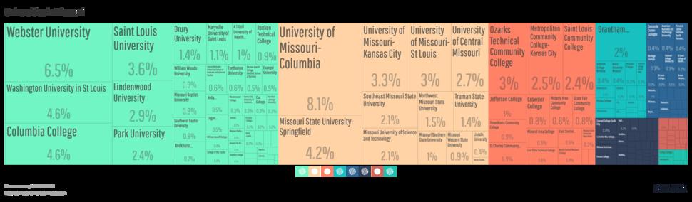 Tree Map of Universities in Missouri