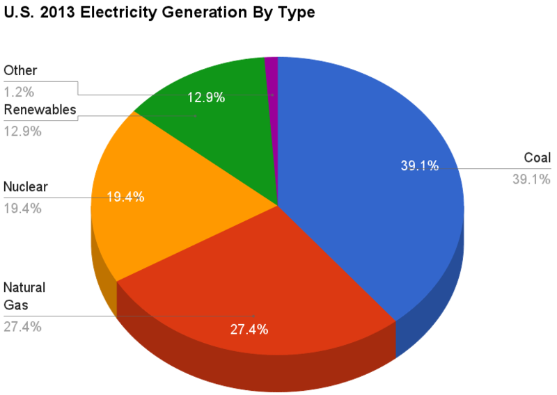 Bestand:U.S. 2013 Electricity Generation By Type crop.png