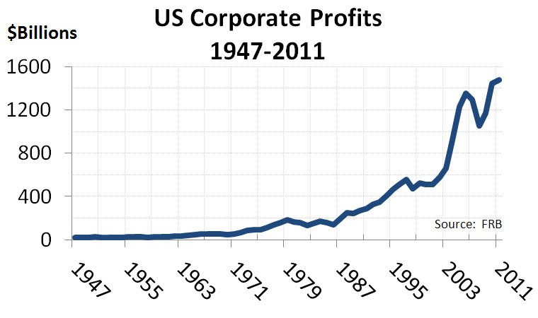 US Corporate Profits 1947-2011