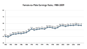 Double burden - US Gender pay gap, 1980–2009.001