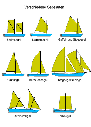 Populaire Navigation à voile — Wikipédia MH92