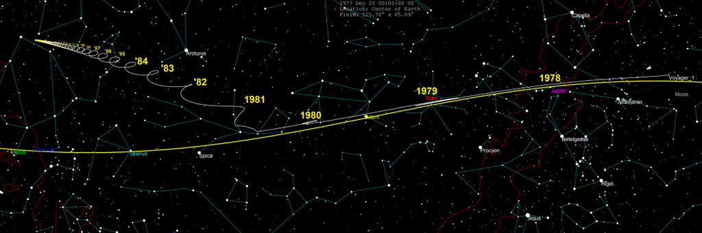 1024px-Voyager_1_skypath_1977-2030.png