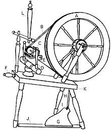 Spinning wheel - Wikipedia
