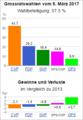 Wahldiagramm VS 2017.png