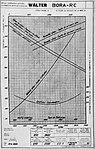 Walter Bora RC, charakteristiky (1934).jpg