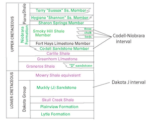 Wattenberg Gas Field - Stratigraphic column of the Wattenberg Gas Field. Oil and gas producing zones are in green; hydrocarbon source beds are in purple.
