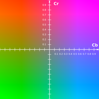 YCbCr - The CbCr plane at constant luma Y′=0.5