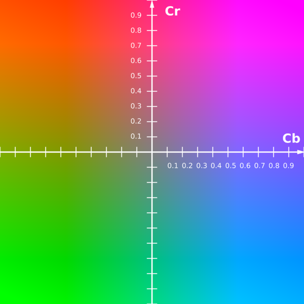 600px-YCbCr-CbCr_Scaled_Y50.png