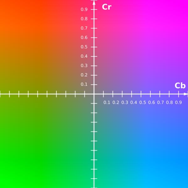 Y'=0.5时,Cb、Cr构成的颜色平面