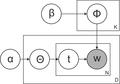 Латентное размещение Дирихле.png