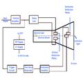 المخطط الصندوقي للإسيلسكوب.png