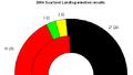 2004 saarland landtag result.png