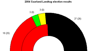 Saarland state election, 2004 - Seat results -- SPD in red, CDU in black, Greens in green, FDP in yellow