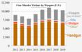 2012- U.S. gun murder victims by weapon (FBI UCR).png