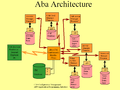 Aba architecture.png