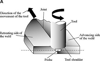 Friction stir welding - Schematic diagram of the FSW process: (A) Two discrete metal workpieces butted together, along with the tool (with a probe).