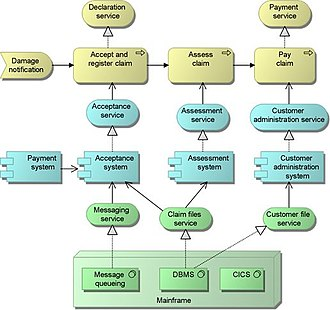 ArchiMate - Insurance claim process depicted in ArchiMate. Archimate enables modelling in different layers.