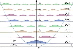 Quantum harmonic oscillator - Corresponding probability densities.