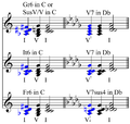 Augmented sixth chords and dominants.png