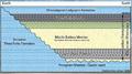 Bakken Stratigraphy.png