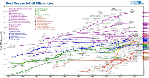 The efficiencies of solar cells and Si solar technology are relatively ...