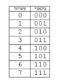 Binary number table.png