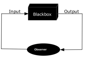 Experiment - The black box model for observation (input and output are observables). When there are a feedback with some observer's control, as illustred, the observation is also an experiment.