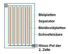 Типы свинцовых аккумуляторных батарей