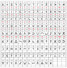 Bulgar runic letters.png
