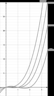 Chromatic polynomial