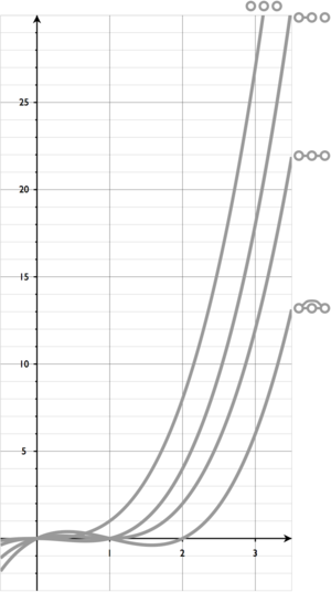 Chromatic polynomial - Image: Chromatic polynomial of all 3 vertex graphs BW