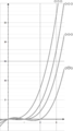 Chromatic polynomial of all 3-vertex graphs BW.png
