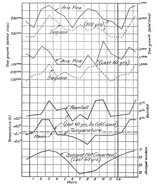 Climatic Cycles and Tree-Growth Fig 34.jpg