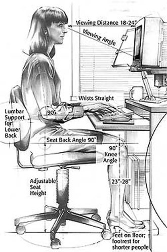 Computer desk - diagram modeling a positioning scheme for seating, viewing, and hand placement