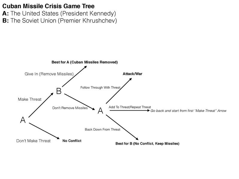 File:Cuban Missile Crisis Game Tree.pdf