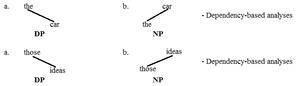Determiner phrase - DP vs. NP 5