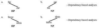 Determiner phrase - DP vs. NP 5
