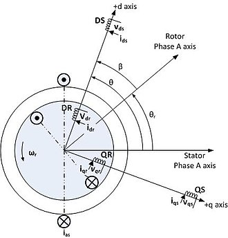 Vector control (motor) - Image: Diagram of a d,q coordinate system superimposed on three phase system
