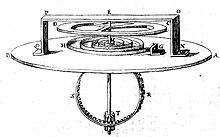 drawing of Huygen's balance spring and balance wheel