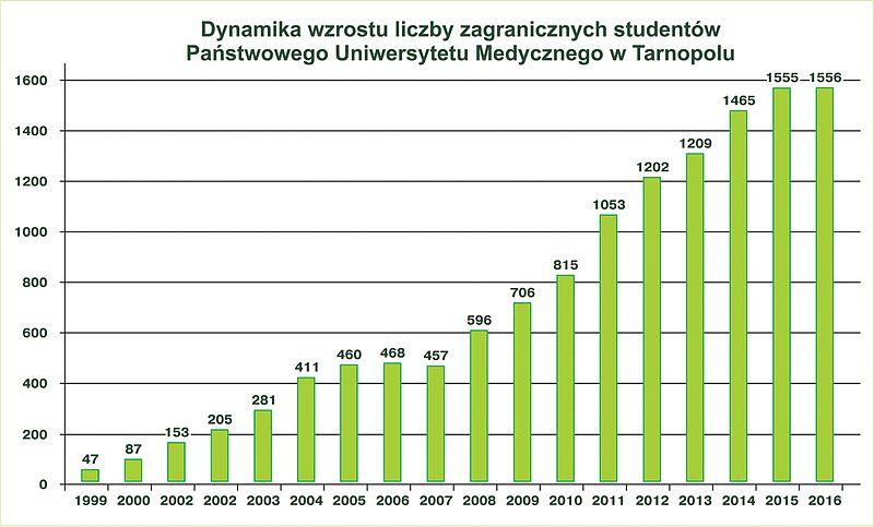 Plik:Dynamika wzrostu liczby zagranicznych studentów Państwowego Uniwersytetu Medycznego w Tarnopolu.jpg