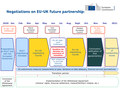 EU slide timeline post-Brexit partnership negotiations.png