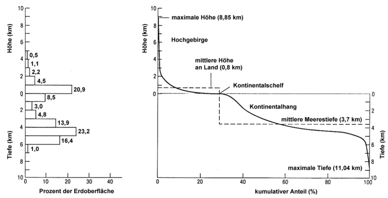 File:EarthHypso german.png