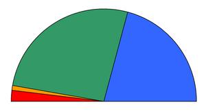 Η κατανομή των εδρών για τις βουλευτικές εκλογές του 2000. ██Πανελλήνιο Σοσιαλιστικό Κίνημα: 158 έδρες ██Νέα Δημοκρατία: 125 έδρες ██Κομμουνιστικό Κόμμα Ελλάδας: 11 έδρες ██Συνασπισμός της Αριστεράς και της Προόδου: 6 έδρες