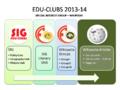 Edu-Clubs SIG.png